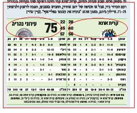 06 maariv score