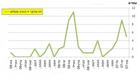 """גרף 1, מספר המודעות של בנק הפועלים בעיתון """"הארץ""""-""""דה מרקר"""" בין מאי 2007 למאי 2009. לחצו להגדלה"""