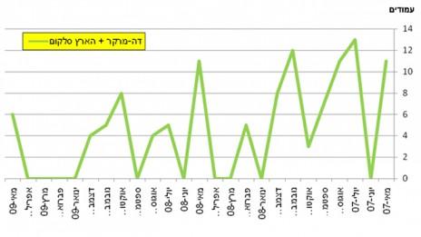 """גרף 4, מספר המודעות של סלקום ב""""הארץ""""–""""דה-מרקר"""" בין מאי 2007 למאי 2009. לחצו להגדלה"""