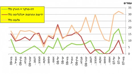 """גרף 6, מספר המודעות של כלל ב""""הארץ""""–""""דה-מרקר"""" לעומת """"ידיעות אחרונות"""" ו""""כלכליסט"""" ולעומת """"גלובס"""" בין מאי 2007 למאי 2009. לחצו להגדלה"""