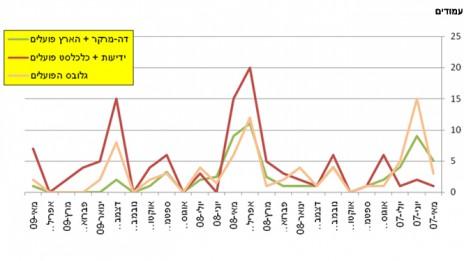 """גרף 7, מספר המודעות של בנק הפועלים ב""""הארץ""""–""""דה-מרקר"""" לעומת """"ידיעות אחרונות"""" ו""""כלכליסט"""" ולעומת """"גלובס"""" בין מאי 2007 למאי 2009. לחצו להגדלה"""