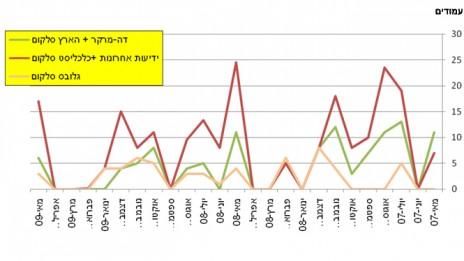 """גרף 8, מספר המודעות של סלקום בעיתונים """"הארץ""""–""""דה-מרקר"""" לעומת """"ידיעות אחרונות"""" ו""""כלכליסט"""" ולעומת """"גלובס"""" בין מאי 2007 למאי 2009. לחצו להגדלה"""