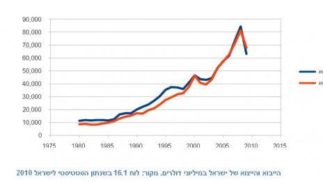 """הייבוא והייצוא של ישראל. מקור: הלמ""""ס. לחצו להגדלה"""