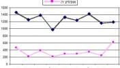 """מגמות בשיעורי אזכורים של חברי כנסת ברשת ב' ב-2011 (מתוך הדו""""ח)"""