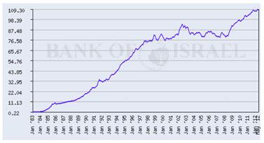 מדד מחירי הדיור בישראל 1983–2012 (מקור: מאגר הסדרות של בנק ישראל)