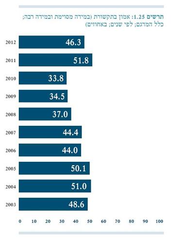 """מתוך """"מדד הדמוקרטיה 2012"""""""