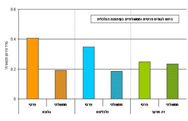 היחס לגופים פרטיים וממשלתיים בעיתונות הכלכלית (מתוך המחקר של חברת יפעת, לחצו להגדלה)