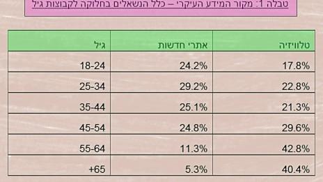 טבלה 1: מקור המידע העיקרי – כלל הנשאלים בחלוקה לקבוצות גיל