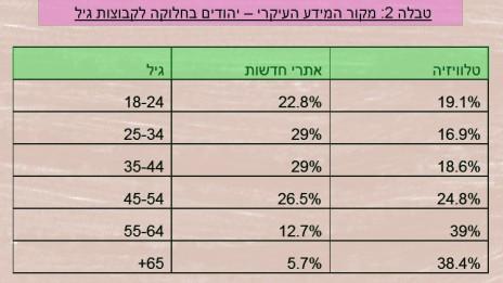טבלה 2: מקור המידע העיקרי – יהודים בחלוקה לקבוצות גיל
