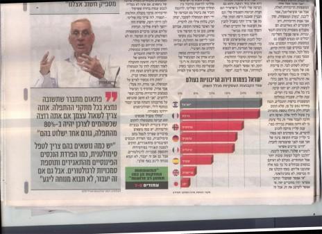 """""""ישראל בצמרת דירוג הריכוזיות בעולם"""". מתוך """"דה-מרקר"""" (לחצו להגדלה)"""