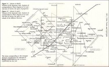 """פייר בורדייה, מתוך """"Distinction"""", הוצאת הארוורד, 1984"""