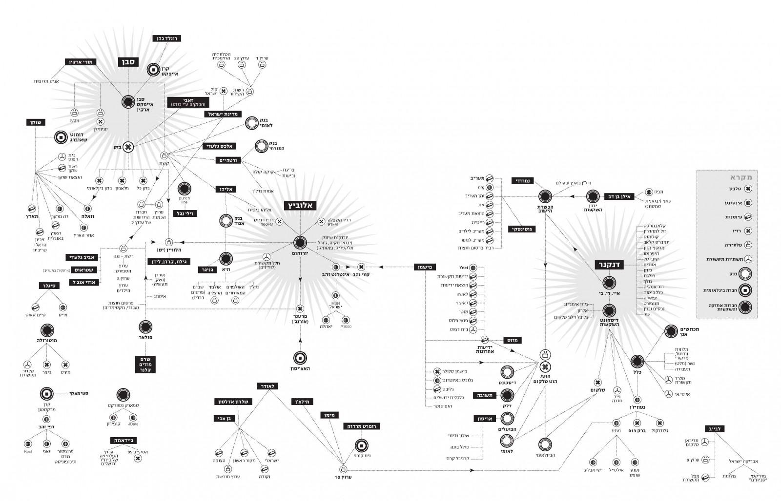 מפת הבעלויות בתקשורת, מהדורת 2006 (לחצו להגדלה)