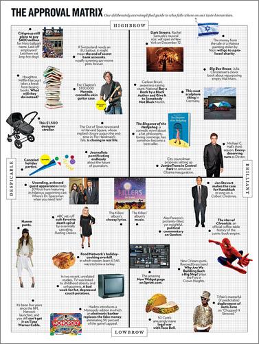 """""""The Approval Matrix"""", """"ניו-יורק מגזין"""""""