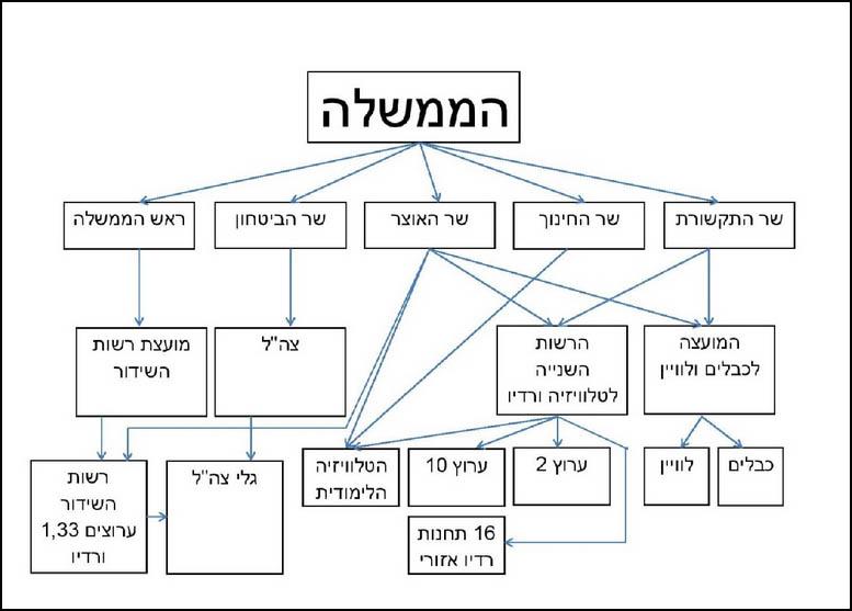 תרשים: הקשרים בין הממשלה לבין הגופים הרגולטוריים המפקחים על התקשורת