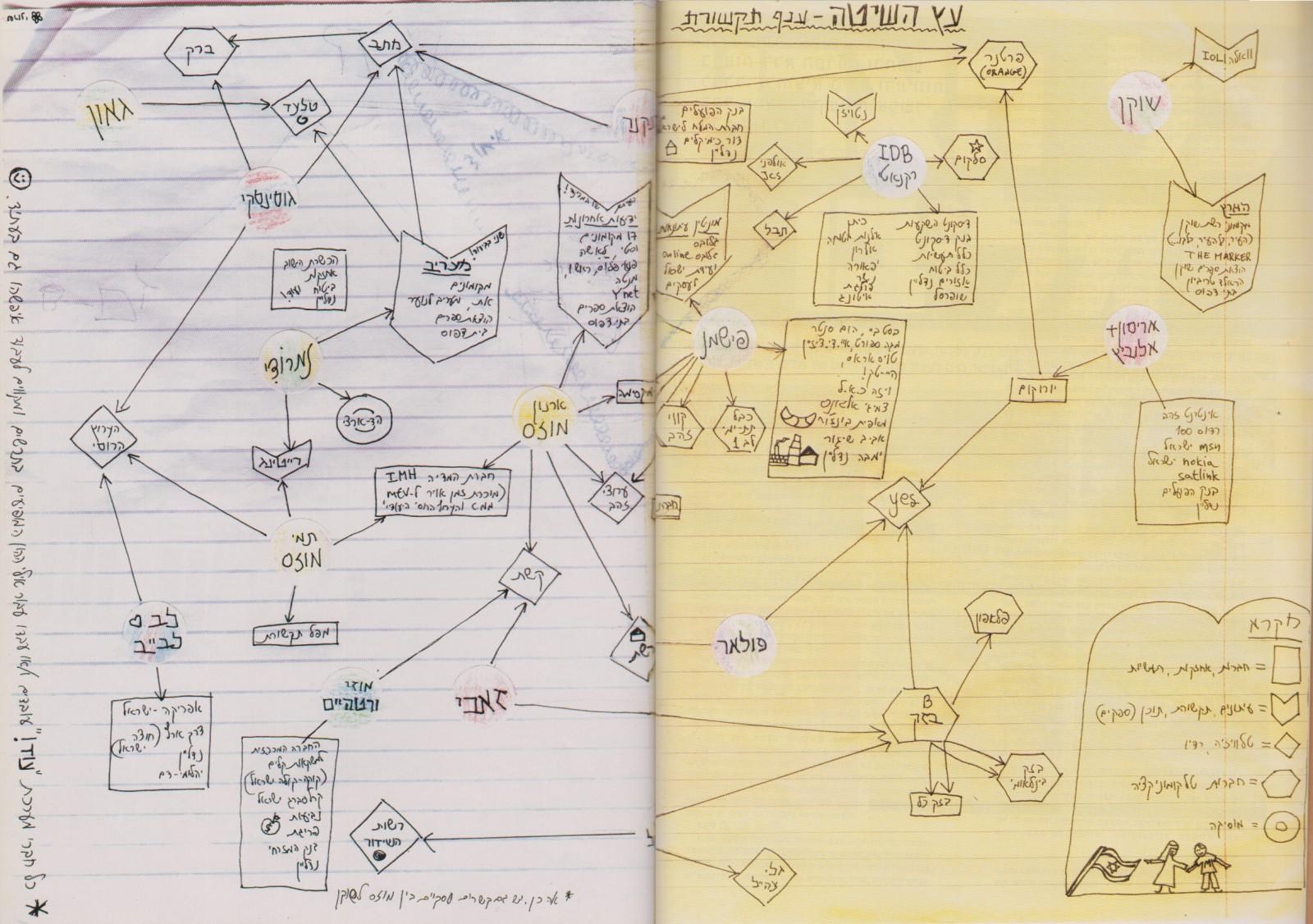 """""""עץ השיטה - ענף התקשורת"""". מתוך מגזין """"עוד!"""", 2002"""