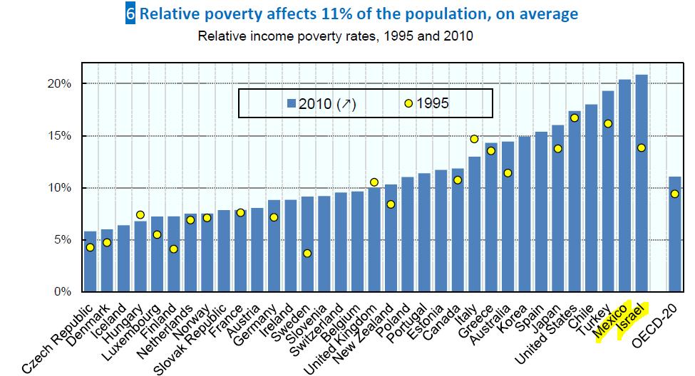 הטבלה שחוללה כותרות: שיעור העוני היחסי בשנים 1995–2010. ממוצע ה-OECD עומד על 11%. ישראל עם 20.9% עוברת את מקסיקו ותופסת את המקום הראשון. כדאי לשים לב לשינוי הדרמטי שעברו מדינות כפינלנד ושבדיה, שמדיניות הרווחה שלהן מפותחת