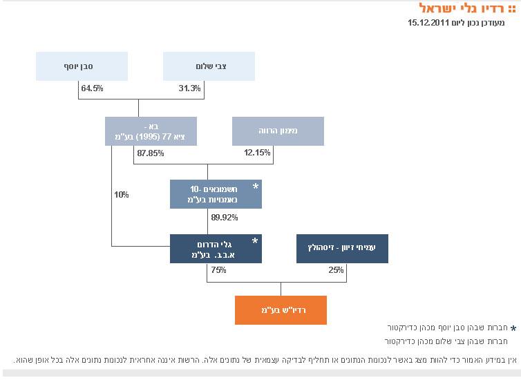 עץ הבעלויות של תחנת הרדיו גלי-ישראל על-פי הרשות השנייה (אתר הרשות השנייה)