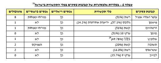 """בעלויות אלכסוניות באמצעי תקשורת בישראל, מתוך דו""""ח מרכז המחקר והמידע של הכנסת"""