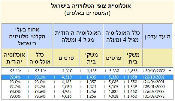 אוכלוסיית צופי הטלוויזיה בישראל באתר הוועדה למדרוג נכון ל-2002