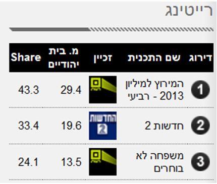 """מתוך אתר המדיה """"אייס"""", בשבוע שעבר: """"מ. בית יהודיים"""""""