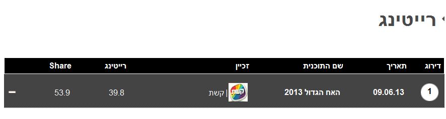 """""""האח הגדול"""", 9.6.13, ברשימת המוביל היומי ב""""אייס"""": ללא אזכור שיטת החיתוך (משקי בית יהודיים 39.8%, לעומת 34.6% בכלל האוכלוסייה)"""