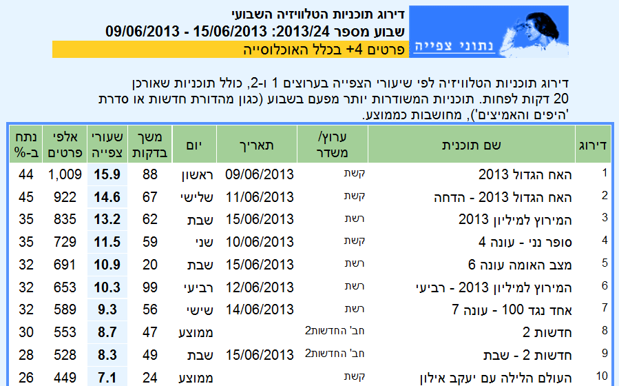 """דו""""ח רייטינג שבועי (9–15 ביוני 2013) כפי שהוא נראה בבחירת """"פרטים 4+"""""""