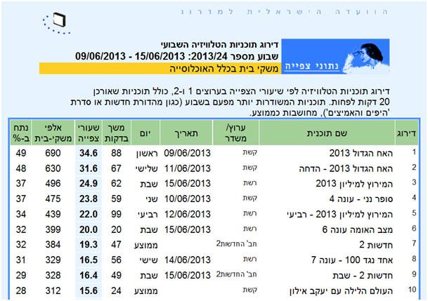 """דו""""ח רייטינג שבועי (9–15 ביוני 2013) כפי שהוא מופיע באתר הוועדה הישראלית למדרוג"""