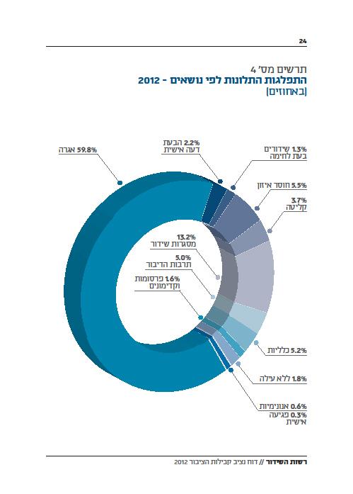 """דו""""ח נציב קבילות הציבור ברשות השידור 2012, התפלגות תלונות לפי נושאים (מתוך הדו""""ח)"""