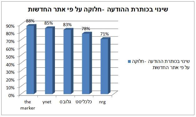 אחוז הכתבות המבוססות על הודעה לעיתונות, שבהן הכותרת של הכתבה שונה מכותרת ההודעה לעיתונות, לפי כלי תקשורת