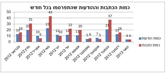 מספר הכתבות שפורסמו על בסיס ההודעות לעיתונות, בחלוקה לחודשים, בהשוואה למספר ההודעות לעיתונות שפורסמו באותה תקופה