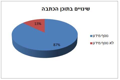 אחוז הכתבות שאליהן נוסף מידע בהשוואה להודעה לעיתונות, ואלו שבהן הטקסט נותר בעינו