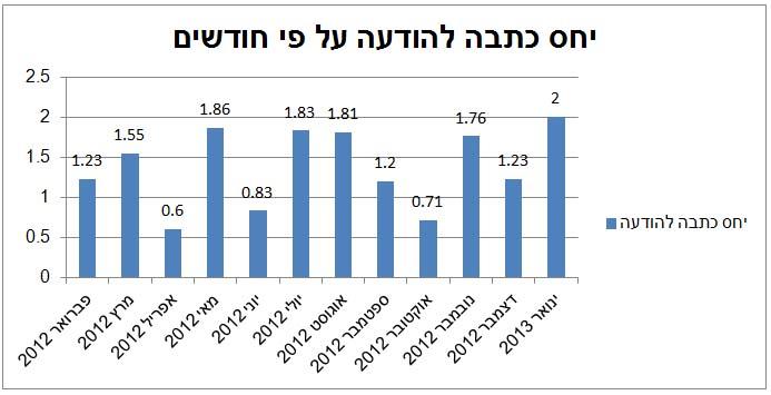 היחס שבין מספר ההודעות לעיתונות לבין מספר הכתבות בכל חודש