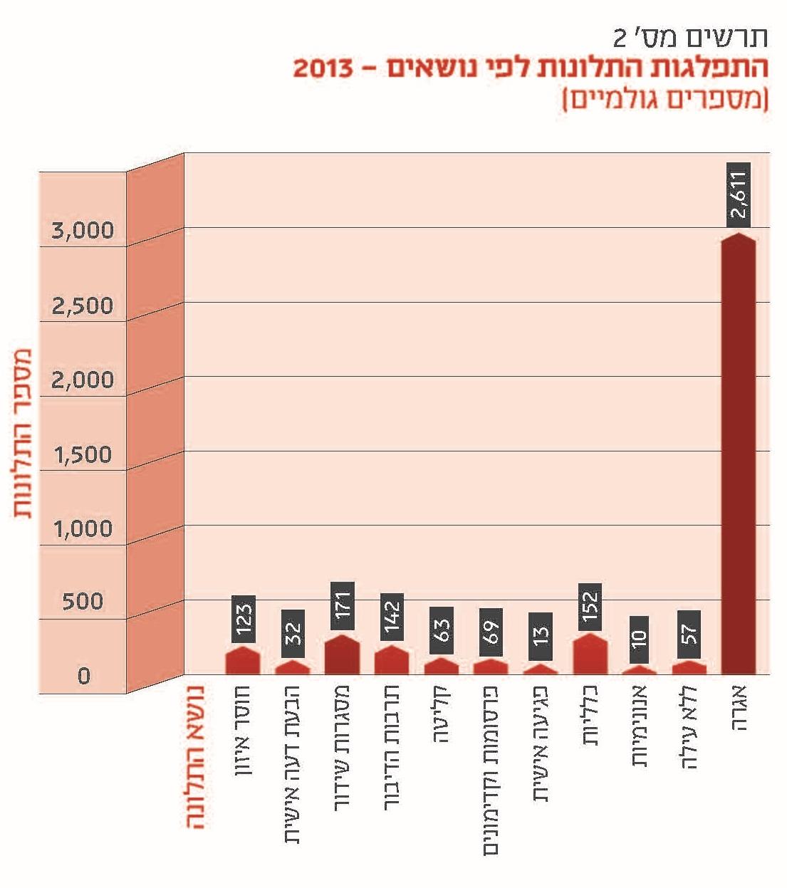 """התפלגות התלונות לנציב קבילות הציבור ברשות השידור בשנת 2013, לפי נושאים (מתוך דו""""ח הנציב)"""