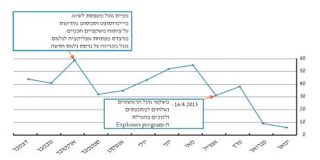 גרף 2 – אזכורים למשקפי גוגל בכתבות שפורסמו בעיתונות הכתובה המרכזית, בהתפלגות לפי חודשים