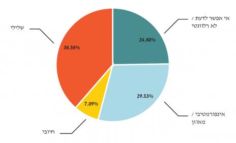 גרף 3 – עמדות הכתבות כלפי פרויקט המאגר הביומטרי