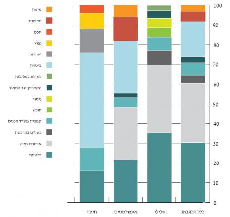 גרף 4 – התפלגות ההקשרים והנושאים המרכזיים בכתבות