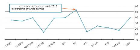 גרף 5 – מספר הכתבות בנושאי פרטיות שפורסמו ב-2013 על-פי חודשים