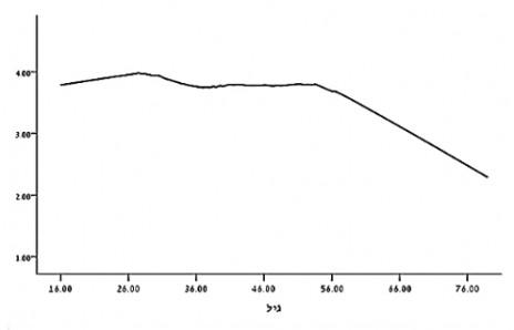ממוצע השימוש בווטסאפ כמקור חדשותי לפי גיל