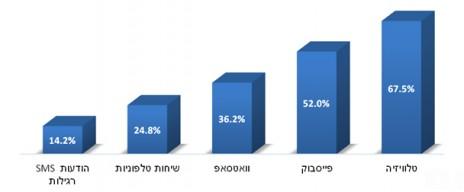 אמצעי התקשורת שדרכם מתעדכנים בנוגע למבצע הצבאי (הגרף מתייחס לתשובותיהם של כל 500 המשיבים)