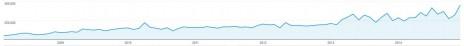 """הצגות דף באתר """"העין השביעית"""" מאז היווסדו (נתונים: גוגל-אנליטיקס)"""