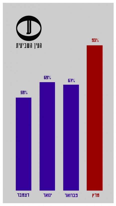 """""""ישראל היום"""", בחירות 2015: שיעור הפניות השער הראשיות שהכילו ציטוט מטעם נתניהו או אנשיו (מעוגל)"""