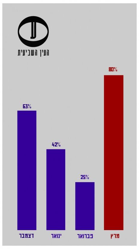 """""""ישראל היום"""", בחירות 2015: שיעור השערים הנושאים את דיוקנו של ראש הממשלה, בנימין נתניהו (מעוגל)"""