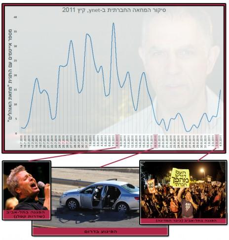 סיקור המחאה החברתית ב-ynet, קיץ 2011