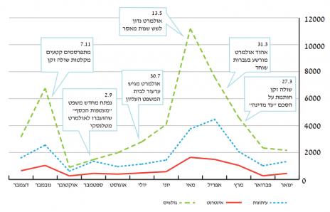 """אזכורי אולמרט בתקשורת המסורתית והחדשה בשנת 2014 (מתוך דו""""ח התקשורת בישראל 2014, אוניברסיטת אריאל)"""