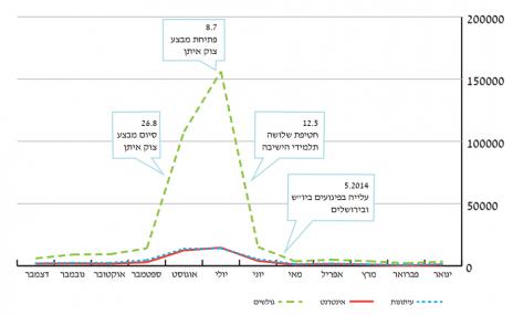"""אזכורי חמאס בתקשורת המסורתית והחדשה בשנת 2014 (מתוך דו""""ח התקשורת בישראל 2014, אוניברסיטת אריאל)"""
