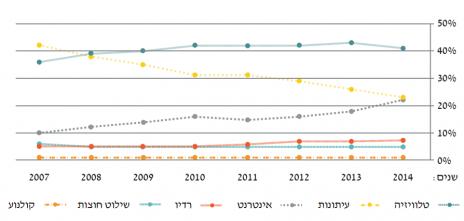 """הנתח של כל מדיום בעוגת הפרסום על ציר הזמן (מתוך דו""""ח התקשורת בישראל 2014, אוניברסיטת אריאל)"""