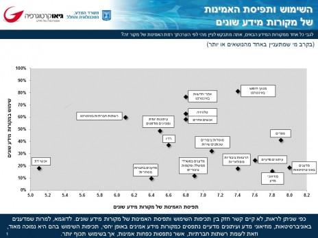 מתוך סקר על תפיסות ועמדות  הציבור בישראל  מדע טכנולוגיה וחלל