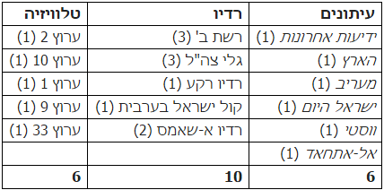 טבלה 1: קורפוס מחקר GMMP בישראל (2010)