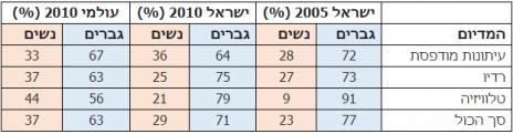טבלה 2: עיתונאיות ועיתונאים לפי אמצעי תקשורת