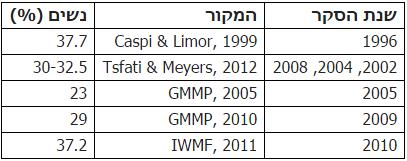 טבלה 3: שיעור השתתפות נשים בעיתונות הישראלית